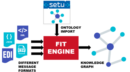 Project Flexible IT with Ontologies